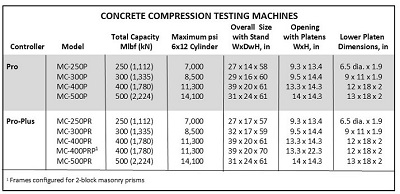 Compression machine features