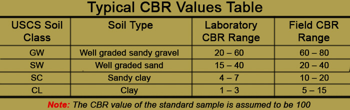 Typical CBR Values Table