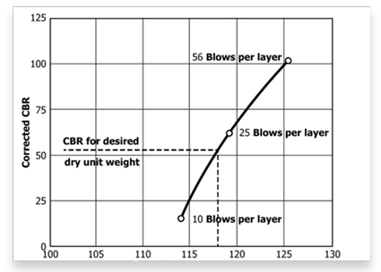 Dry Unit Weight vs CBR