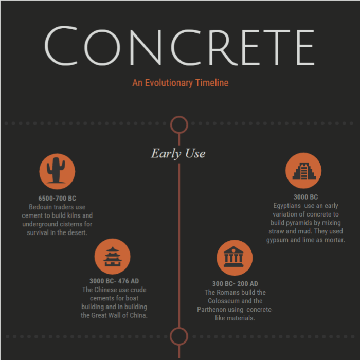 History of Concrete [Infographic] - Gilson Co