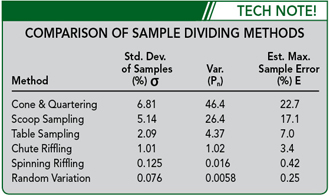 Comparison of Sample Dividing Methods