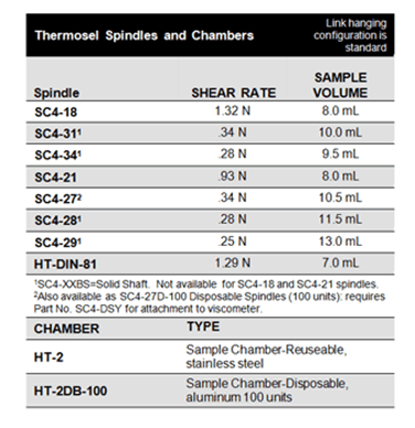 Thermosel Spindels and Chambers