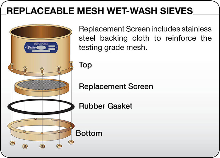 Replaceable Mesh Wet-Wash Sieve