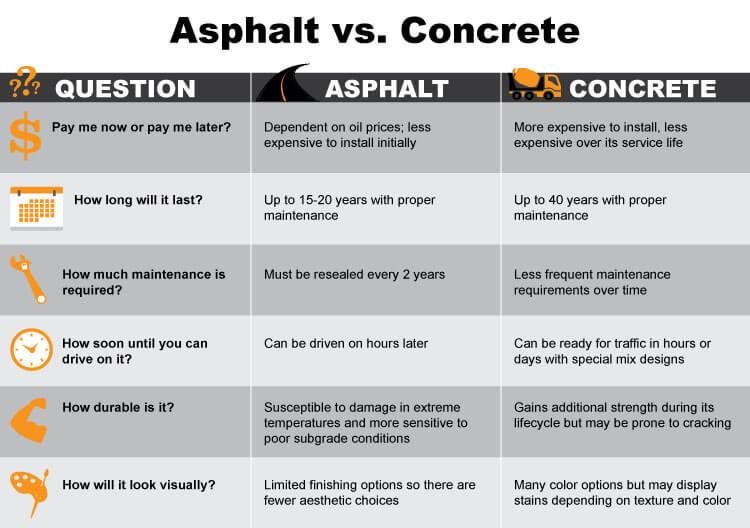 Asphalt vs Concrete