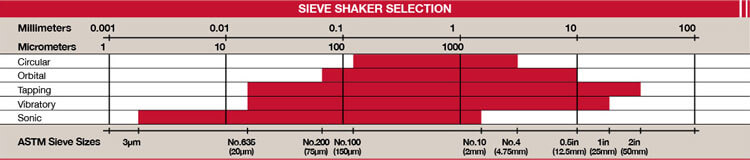 Sieve Shaker Selection Chart
