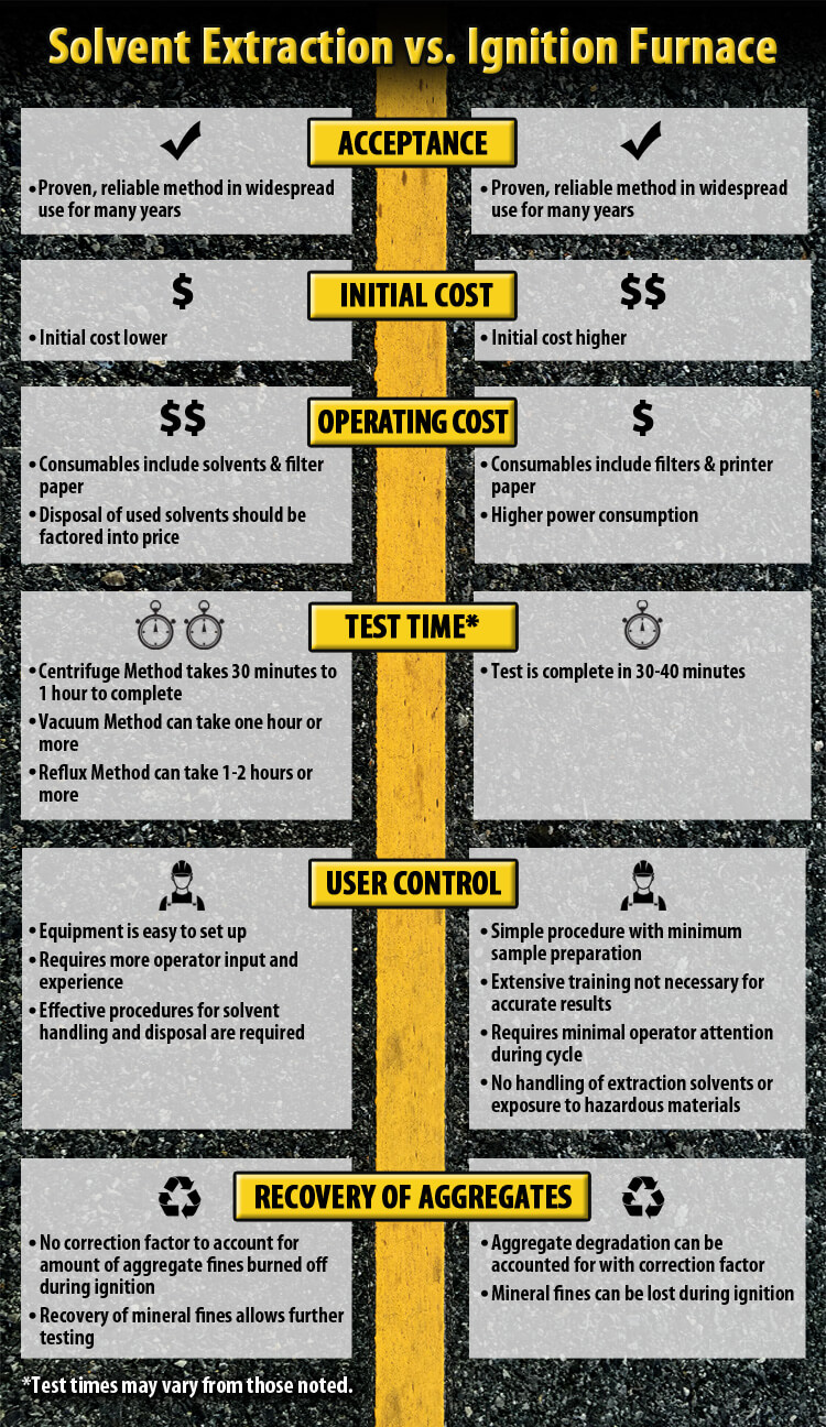 Asphalt Content Testing: Solvent Extraction vs Ignition Furnace (Infographic)