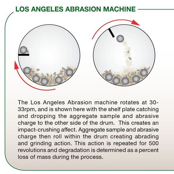 los angeles abrasion machine